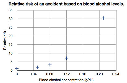 Relative risk of an accident based on blood alcohol levels (linear scale)
